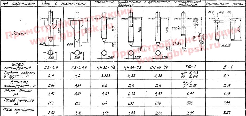 Железобетонные вибрированные сваи для фундаментов опор ЛЭП